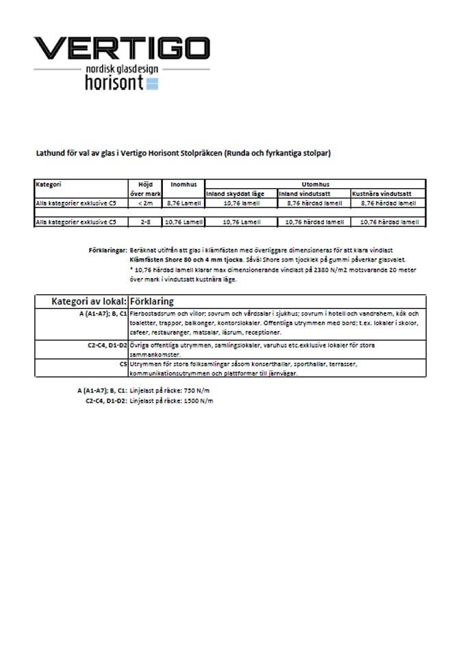 Dokument - Lathund för val av glas i Vertigo Horisont Stolpräcken